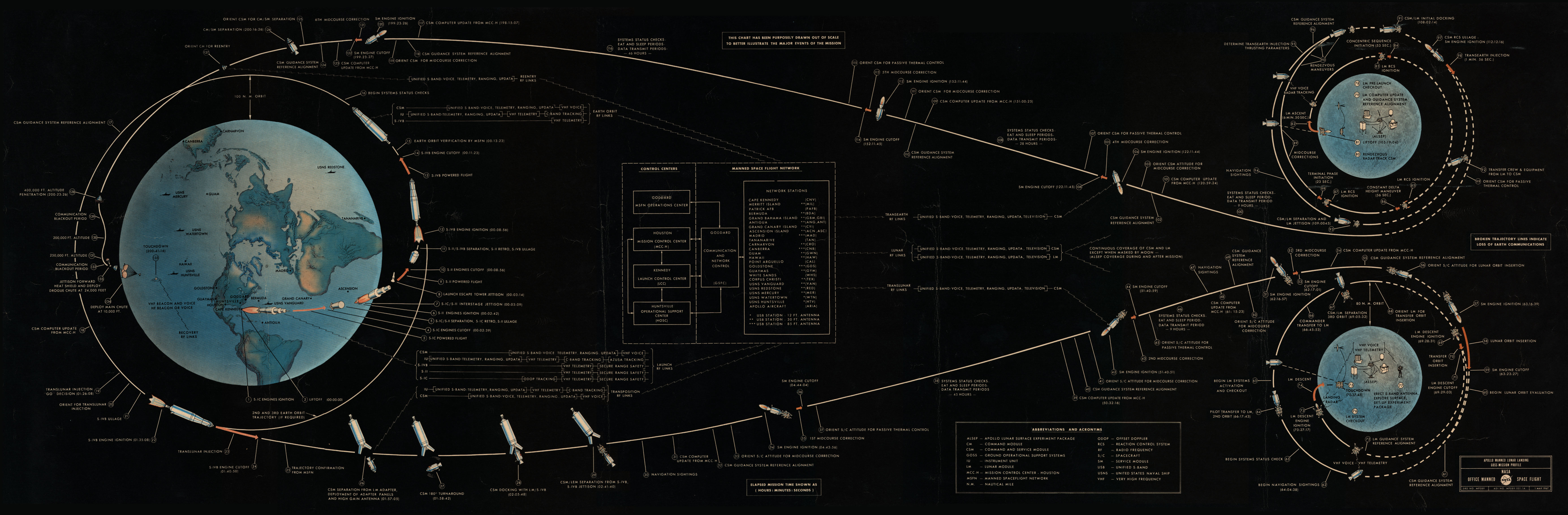 Nasa Apollo 11 Flight Plan
